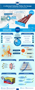 Politica di Coesione 2014-2020